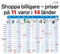 Shoppa billigare - priser på 11 varor i 14 länder